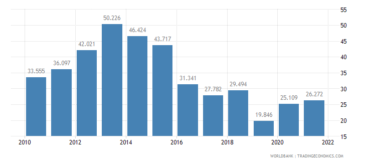 croatia unemployment youth female percent of female labor force ages 15 24 wb data