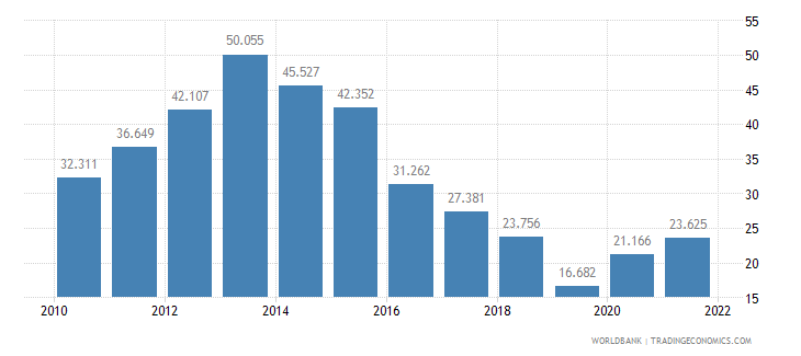 croatia unemployment youth total percent of total labor force ages 15 24 wb data