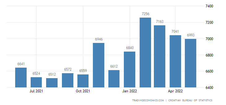 Croatia Average Monthly Wages in Manufacturing