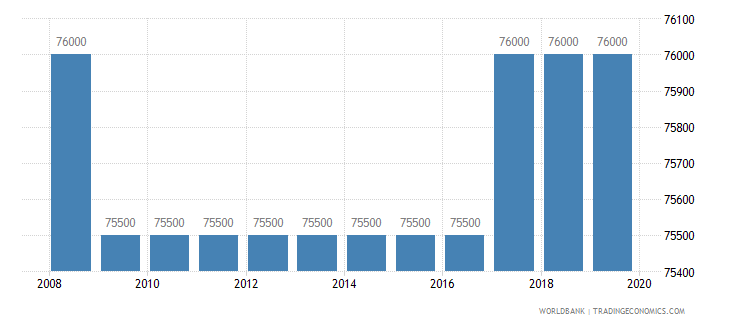 cuba armed forces personnel total wb data