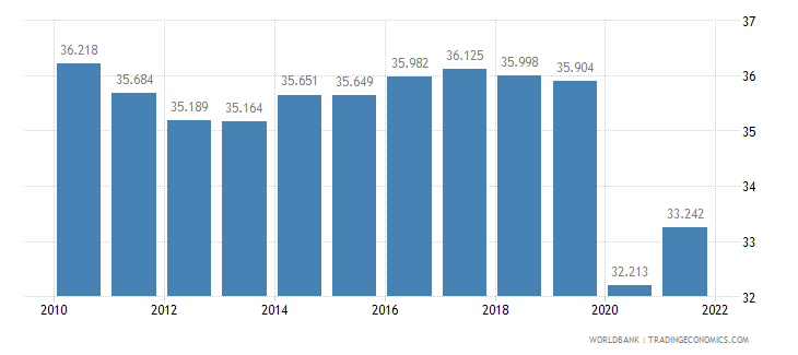 cuba employment to population ratio ages 15 24 total percent wb data