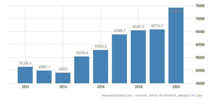 Cuba Fiscal Expenditure