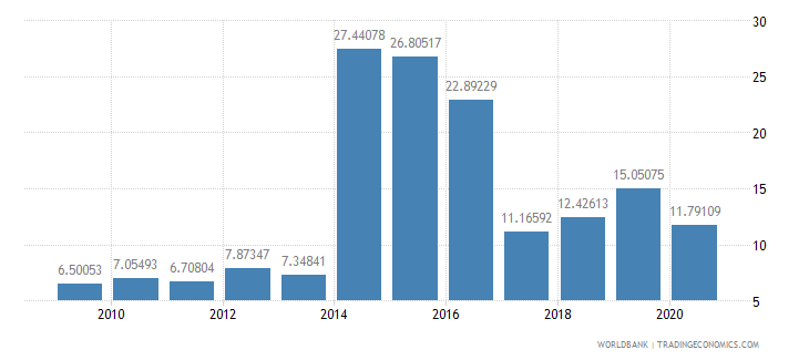 cuba merchandise exports to developing economies in europe  central asia percent of total merchandise exports wb data