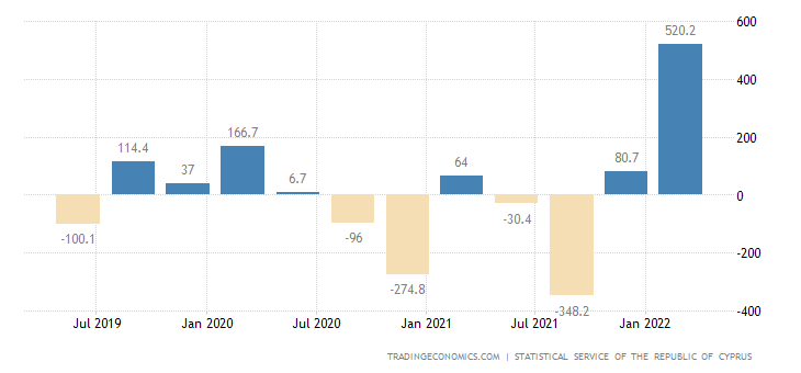 Cyprus Changes in Inventories