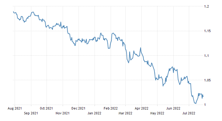 Euro Exchange Rate | EUR/USD | Cyprus