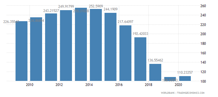 cyprus domestic credit to private sector percent of gdp wb data
