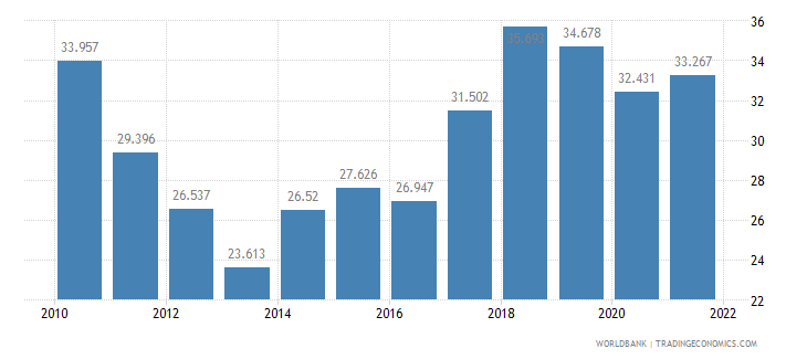 cyprus employment to population ratio ages 15 24 female percent wb data