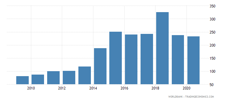 cyprus export volume index 2000  100 wb data