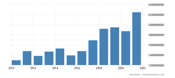 cyprus exports of goods and services us dollar wb data