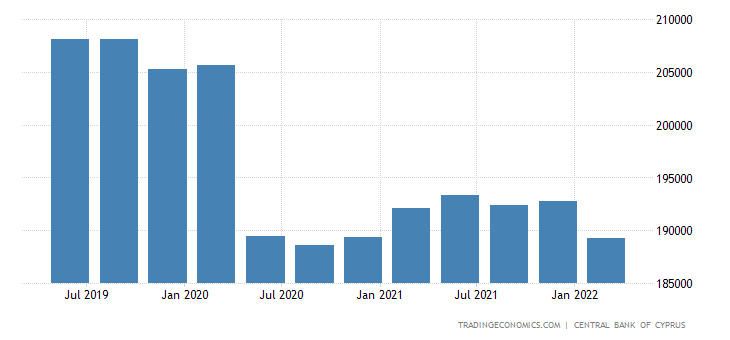 Cyprus Gross External Debt