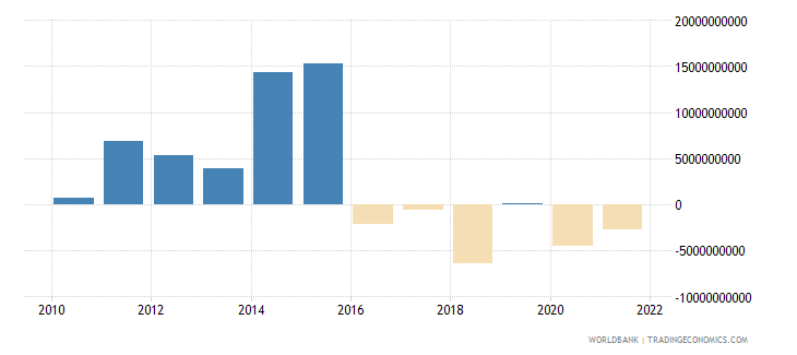 cyprus foreign direct investment net bop us dollar wb data