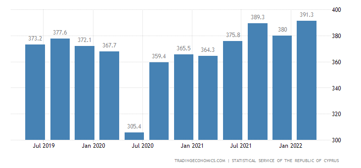 Cyprus GDP From Mining and Quarrying, Water Supply, Sewerage