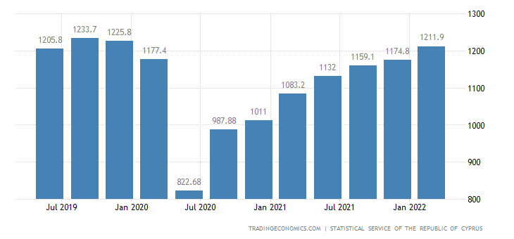 Cyprus GDP From Services