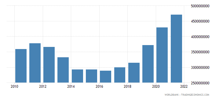 cyprus general government final consumption expenditure current lcu wb data