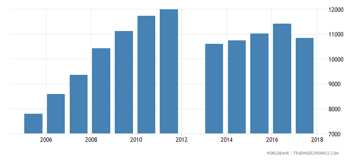 cyprus government expenditure per primary student constant ppp$ wb data