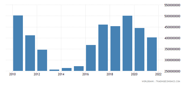 cyprus gross capital formation constant 2000 us dollar wb data