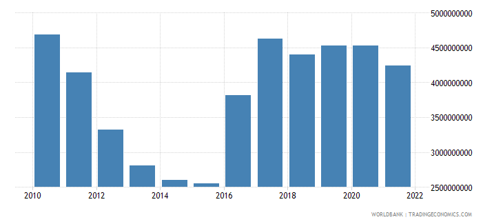 cyprus gross fixed capital formation constant 2000 us dollar wb data