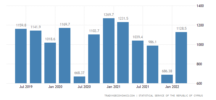 Cyprus Gross Fixed Capital Formation