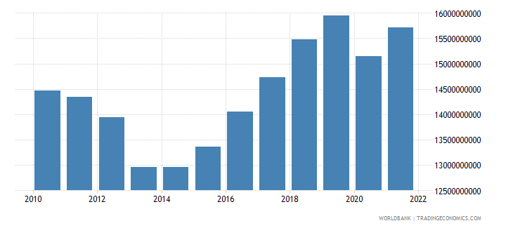 cyprus household final consumption expenditure constant 2000 us dollar wb data