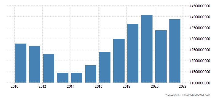 cyprus household final consumption expenditure constant lcu wb data