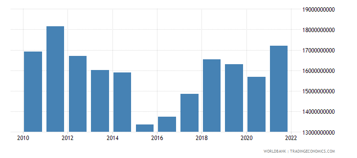 cyprus household final consumption expenditure us dollar wb data