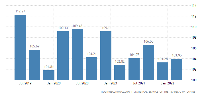 Cyprus House Price Index