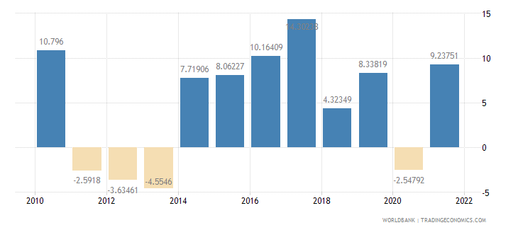 cyprus imports of goods and services annual percent growth wb data