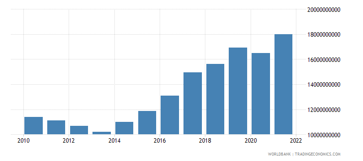 cyprus imports of goods and services constant lcu wb data