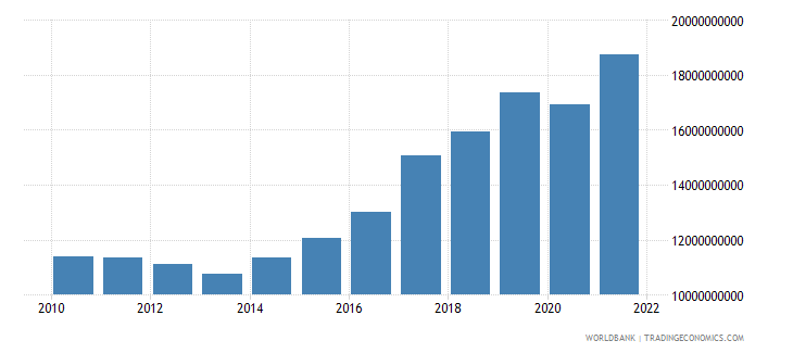 cyprus imports of goods and services current lcu wb data