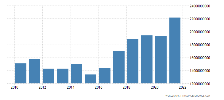 cyprus imports of goods and services us dollar wb data