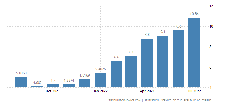 Cyprus Inflation Rate