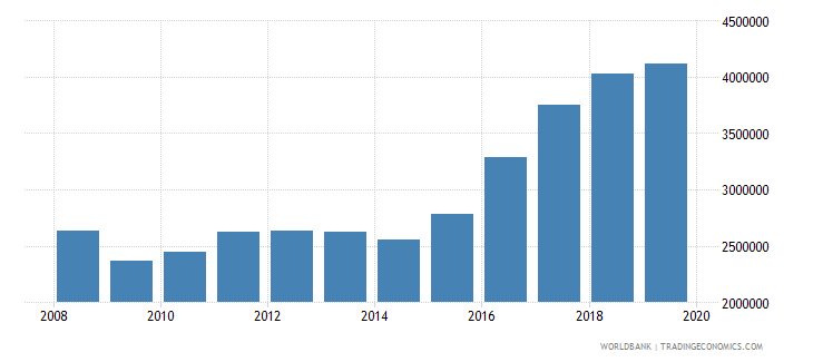 cyprus international tourism number of arrivals wb data