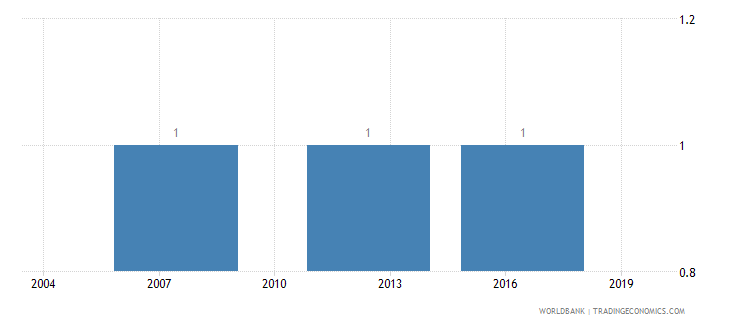 cyprus lead time to export median case days wb data