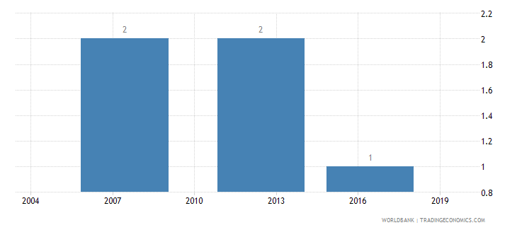 cyprus lead time to import median case days wb data