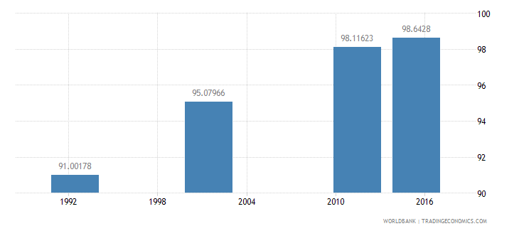 cyprus literacy rate adult female percent of females ages 15 and above wb data