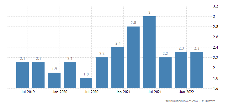 Cyprus Long Term Unemployment Rate