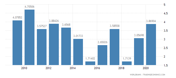 cyprus merchandise exports to developing economies in europe  central asia percent of total merchandise exports wb data