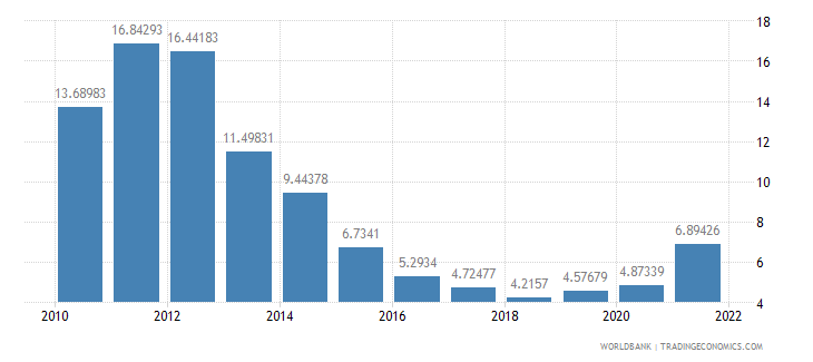 cyprus ores and metals exports percent of merchandise exports wb data