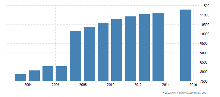 cyprus population age 1 total wb data