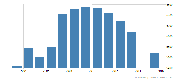 cyprus population age 18 female wb data