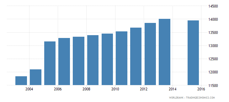 cyprus population age 22 total wb data