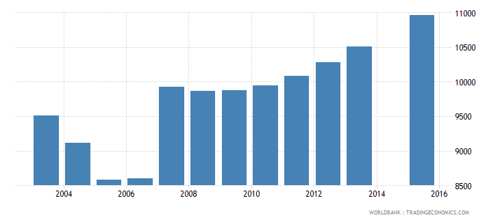 cyprus population age 6 total wb data