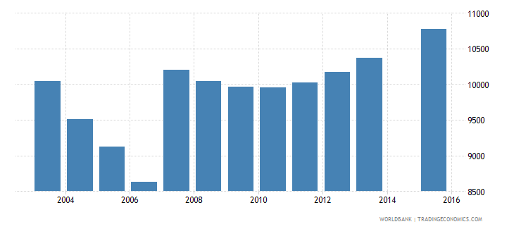 cyprus population age 7 total wb data