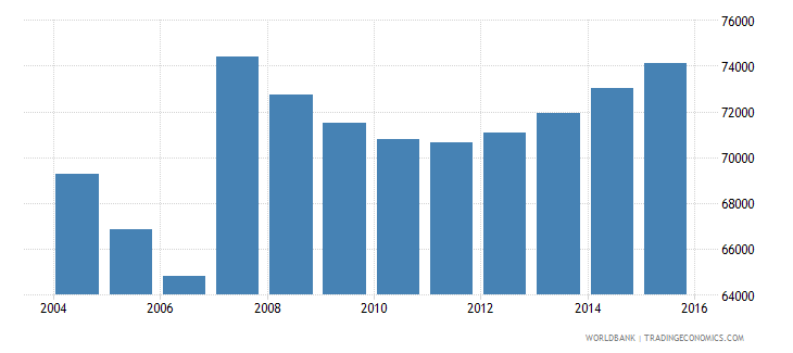 cyprus population ages 5 11 total wb data