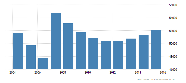 cyprus population ages 7 11 total wb data