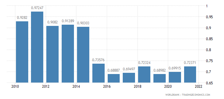 cyprus ppp conversion factor gdp to market exchange rate ratio wb data