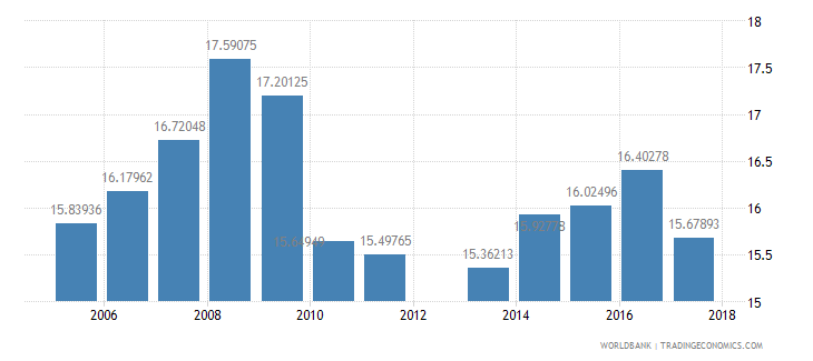 cyprus public spending on education total percent of government expenditure wb data