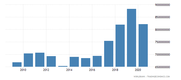 cyprus revenue excluding grants current lcu wb data