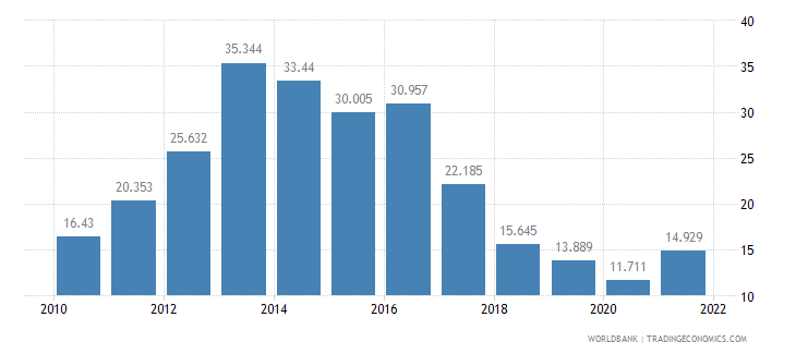cyprus unemployment youth female percent of female labor force ages 15 24 wb data