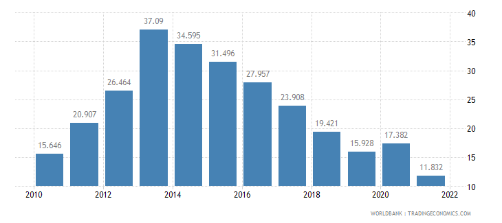 cyprus unemployment youth total percent of total labor force ages 15 24 wb data